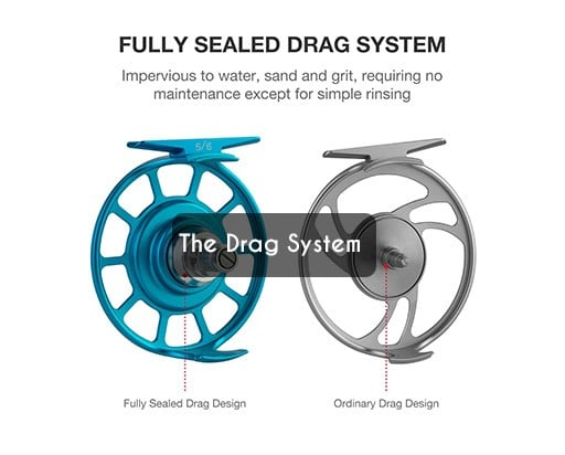 Drag System in fly reels